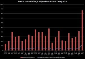 Rate of transcription, 8 September 2010 to 2 May 2014