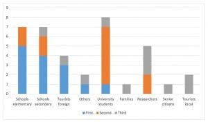 Bar graph showing current types of visitors to Iraqi museums