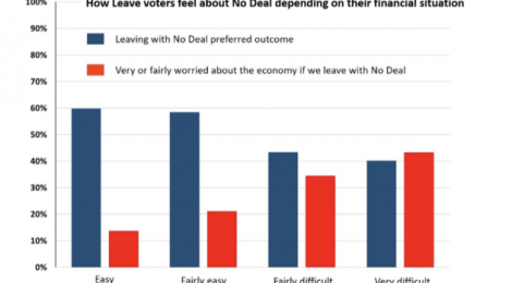 A No Deal Brexit is not the wish of the country but is now the preferred outcome for Leave voters