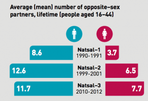 Natsal infographic (http://www.natsal.ac.uk/)