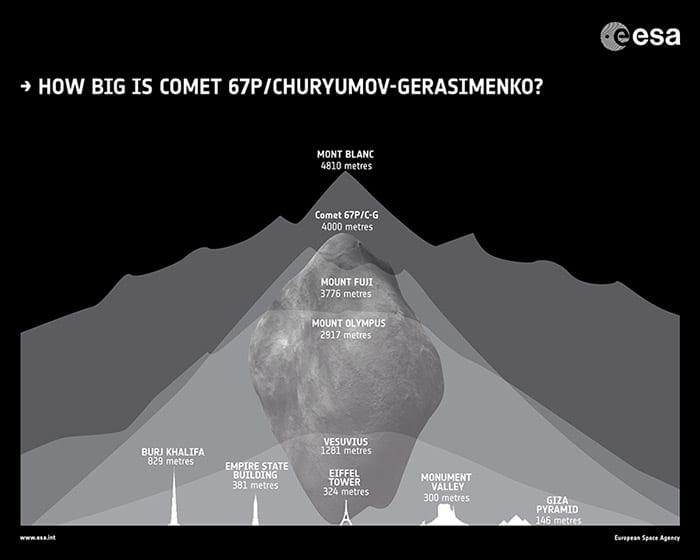 CG-comet