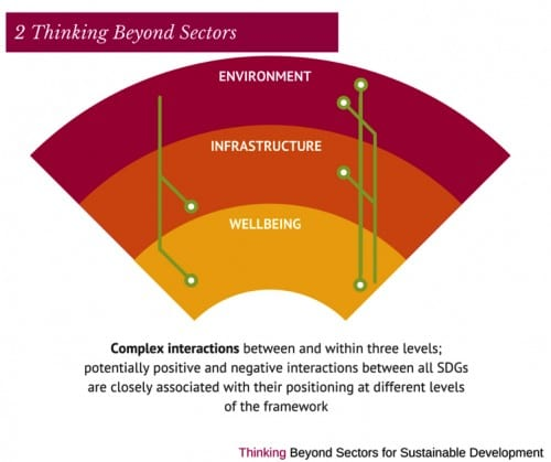 Thinking Beyond Sectors: Complex Interactions