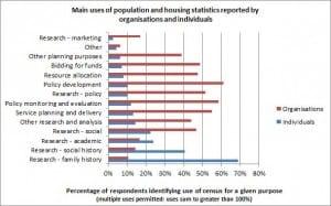 census-uses
