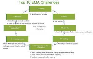 JISC EMA challenges
