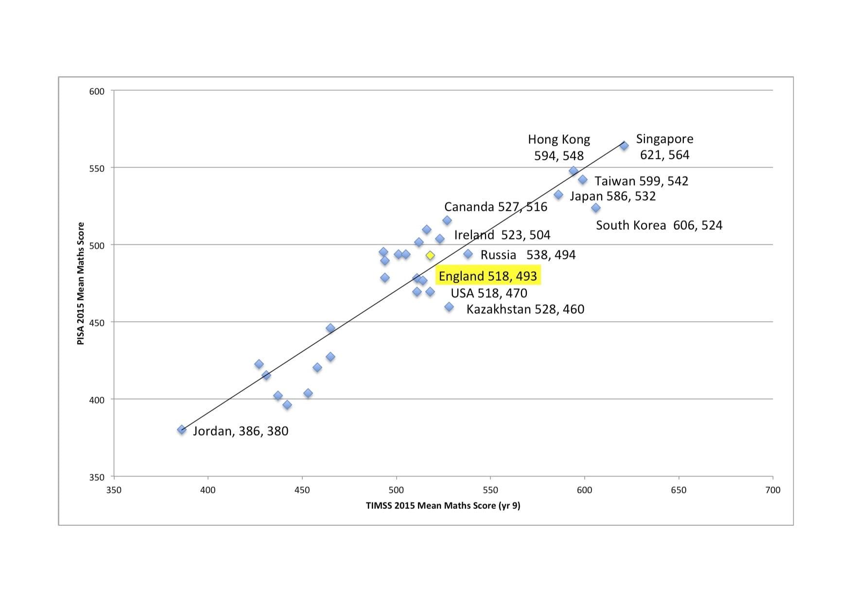 PISA and TIMSS blog - Chart 1.jpg