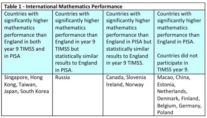 PISA and TIMSS Blog - Table 1.jpg