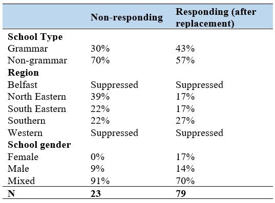 30% of grammar schools in Northern Ireland did not respond, compared to 70% of non-grammar schools.