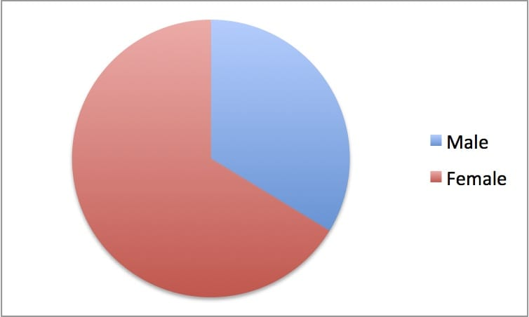 Fig. 1 Proportion of men and women students at the Slade School during the 1892-1893 session.