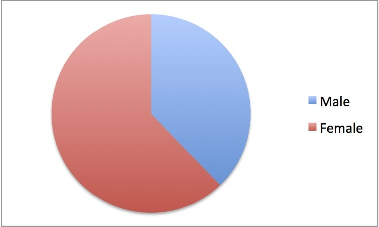 Fig. 2 Proportion of men and women students of Egyptology at UCL during the 1902-1903 session.