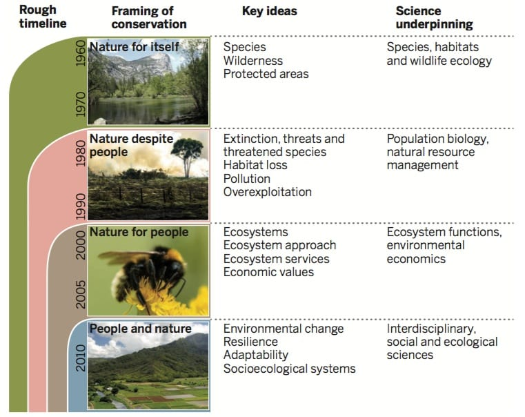 Changing views of nature and conservation, Mace (2014)