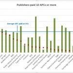 APC graph
