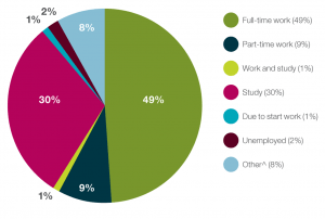 Full-time work (49%), Part-time work (9%), Work and study (1%), Study (30%), Due to start work (1%), Unemployed (2%), Other (8%)