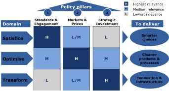 Figure 1 - Three 'Pillars of Policy' (Source: Grubb et al, 2014)