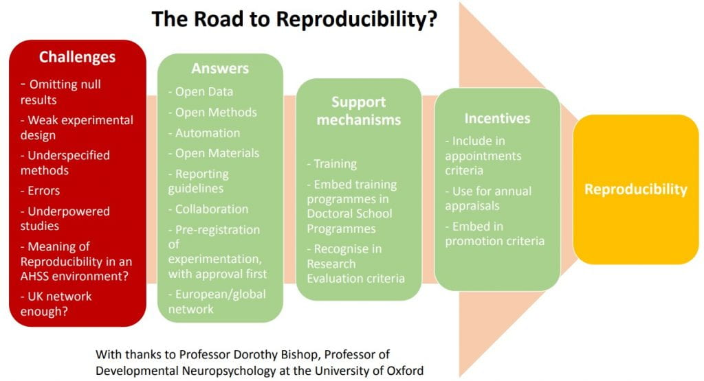 The Road to Reproducibility diagram showing Challenges, Answers, Support Mechanisms and Incentives