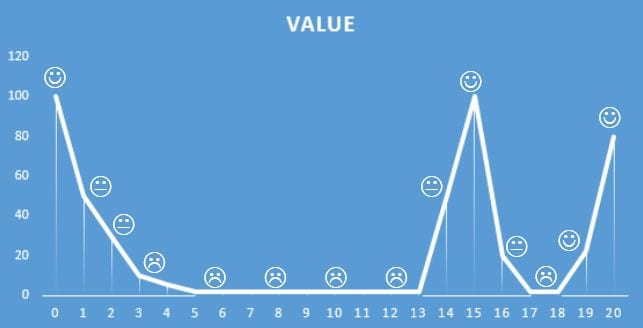 Value (y) of talking head over time (x)