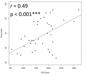 MA Students - Term 1 - Correlation between PeerWise Scores and Exam Scores