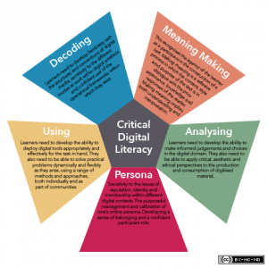 Greenwich Five Resources Model of critical digital literacy
