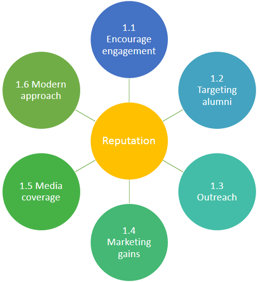 The reputational benefits for an institution who is involved in running a MOOC