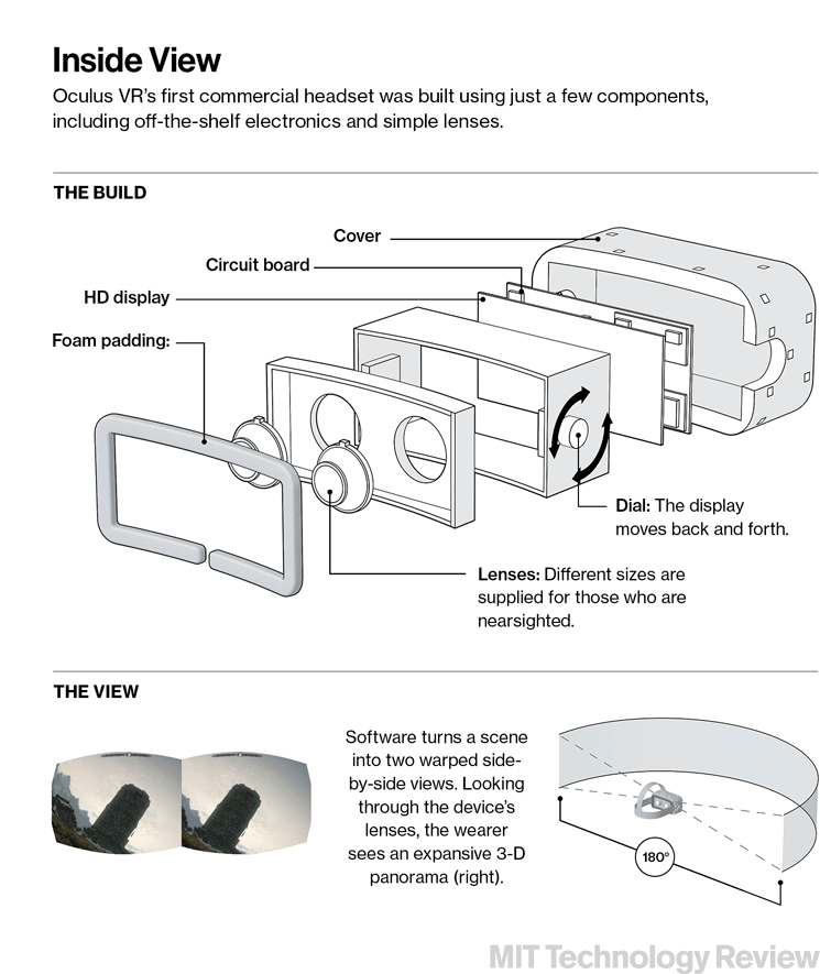 MIT Technology Review - VR headsets - how they work