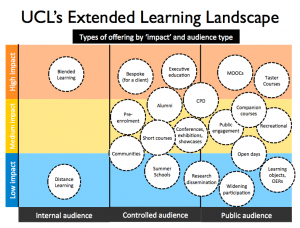 Extended Learning Landscape - UCL 2015