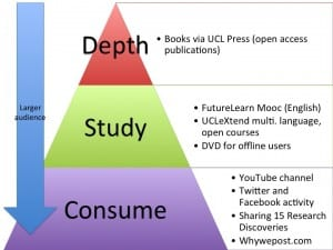 Pyramid of Research Dissemination for Why We Post
