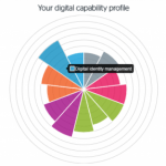 Jisc Digital Capability Profile image