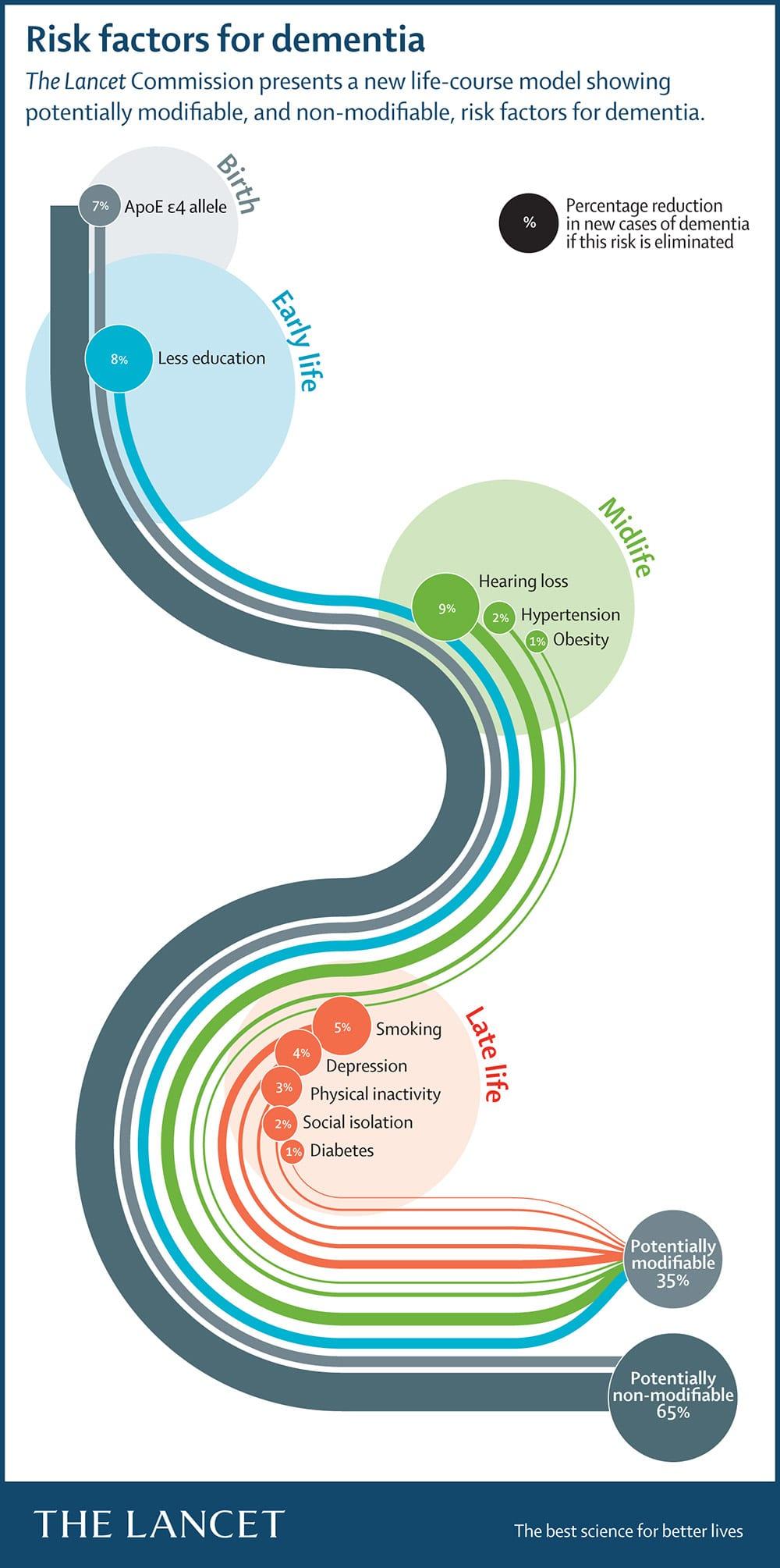 Lancet   UCL UCL Global
