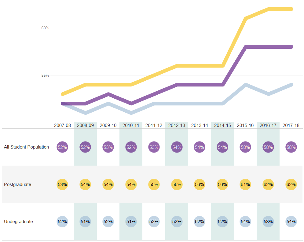 UCL gender data graph