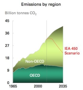 Emissions-according-to-BP_NJ