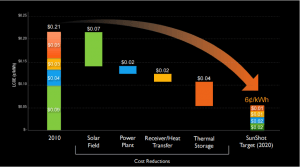 Sunshot Goal source: US Department of Energy