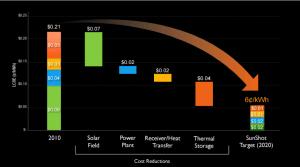 Sunshot Goal source: US Department of Energy