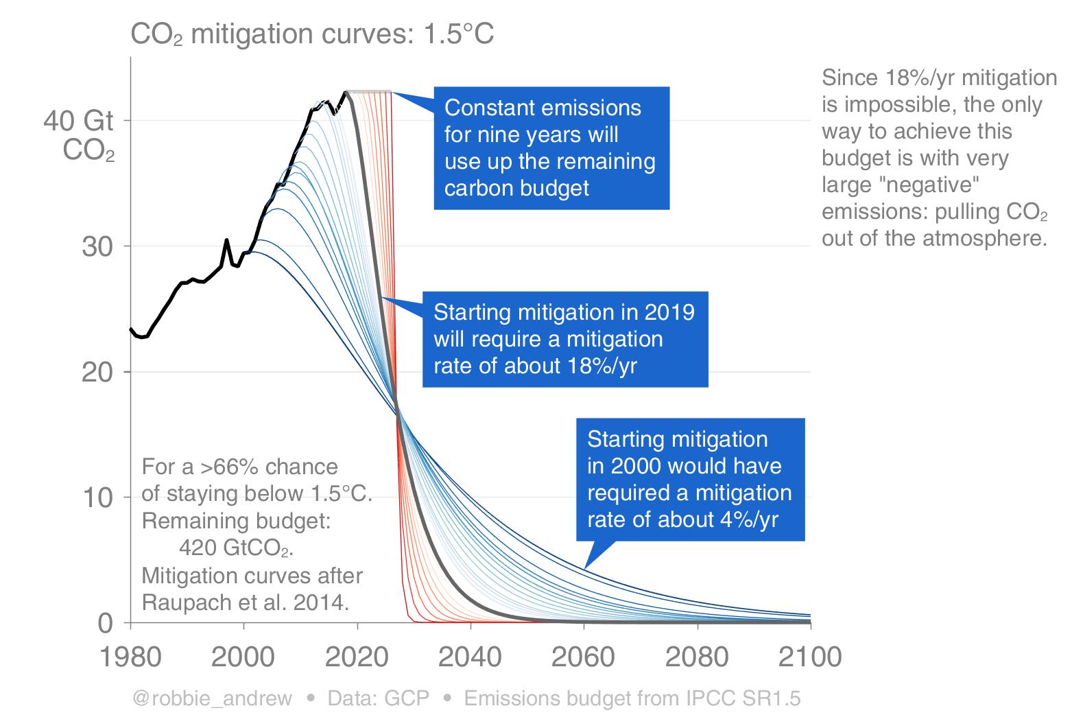 CO2 mitigation