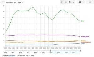 CO2 emissions per capita