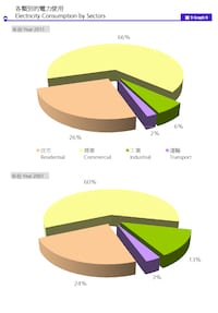 electricity consumption in HK - 2011