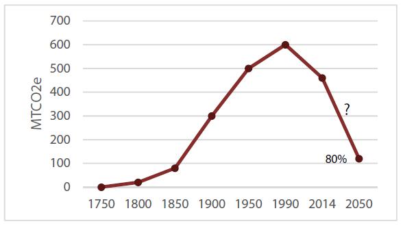 Figure 1: Challenging the UK's carbon emission development