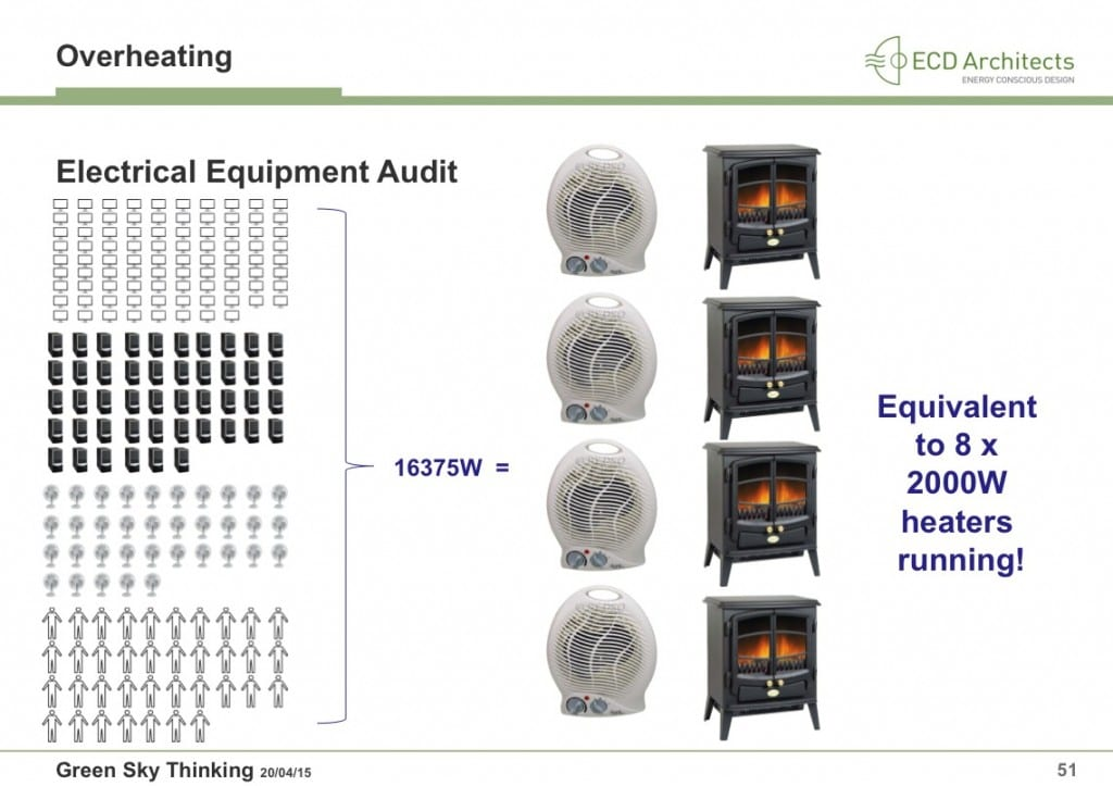 Diagram showing equipment and people, contributing to high internal heat gains.