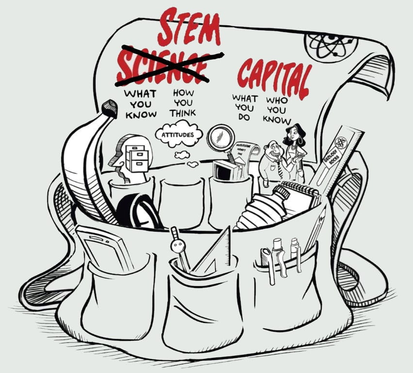 Science capital hold-all containing factors attributed to science capital with 'science' crossed through and replaced with 'STEM'