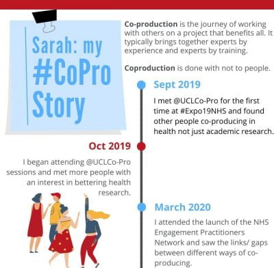 Extract of a timeline from Sarah's co-pro story