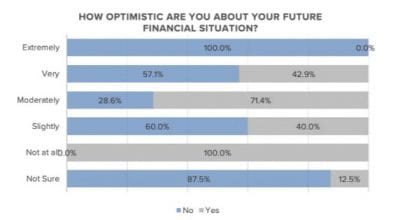 Graph showing 'how optimistic you are about your financial situation'
