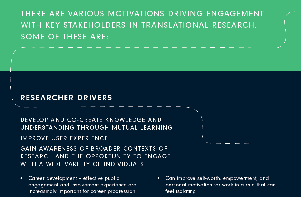Graphic image with green and black background and white text that says 'there are various motivations driving engagement with key stakeholders in translational research. Some of these are: Researcher Drivers. Develop and co-create knowledge and understanding through mutual learning. Improve User experience. Gain awareness of broader contexts of research and the opportunity to engage with a wide variety of individuals. Career development - effective public engagement and involvement experience are increasingly important for career progression. Can improve self worth, empowerment, and personal motivation for work in a role that can feel isolating.