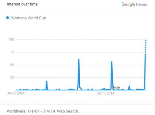 "Google Trends - ""Womens World Cup"""