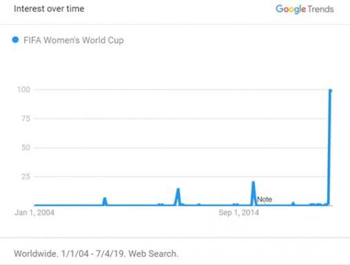 "Google Trends ""FIFA Womens World Cup"""