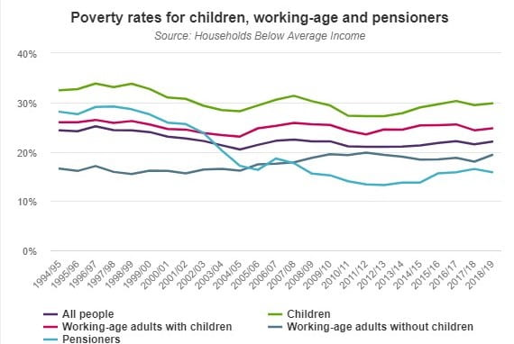 JRF-Poverty-Statistics-Sep-2019-cropped