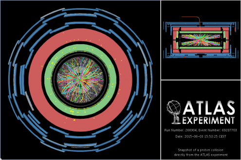 One of the detections made by ATLAS today. This picture is a cross-section of the instrument, with each concentric ring detecting particles' location or energy, and the particles' tracks (shown as multi-coloured curved lines) inferred from this data. Credit: CERN