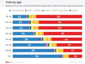 Party preferences in the 2017 UK general election by age