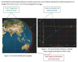 An example of an ascent to 500 km SSO from the UK using the SLV. (SLV data sheet.)