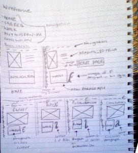 Wireframing Process
