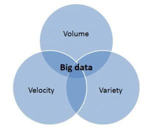 The three 'v's of Big Data