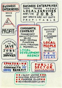 Image of a hand-drawn presentation slide mapping out impacts of community business