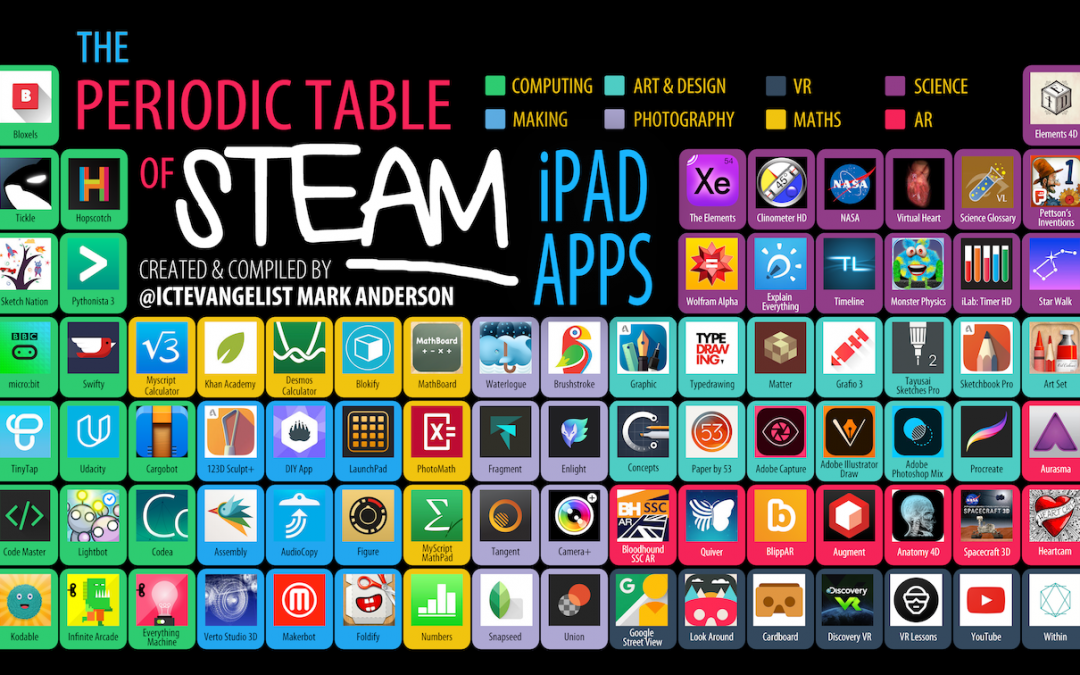 Periodic Table of STEAM Apps